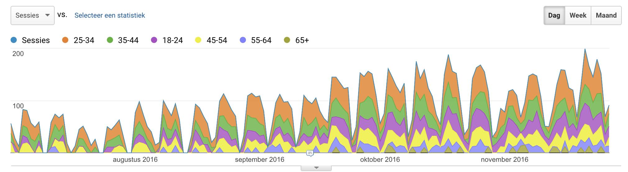 rapport leeftijd google analytics
