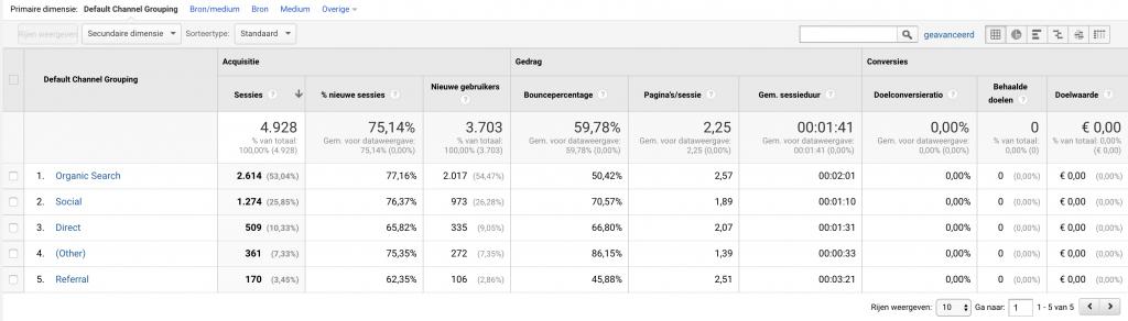 tabelvorm gegevens google analytics