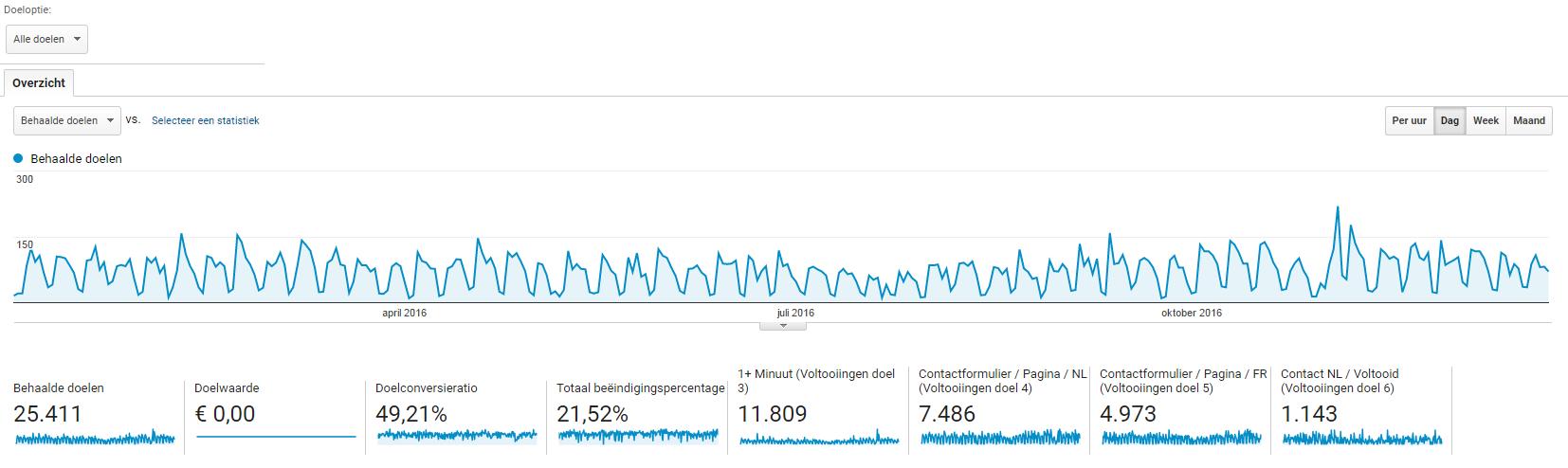 Doelen in Google Analytics Overzicht