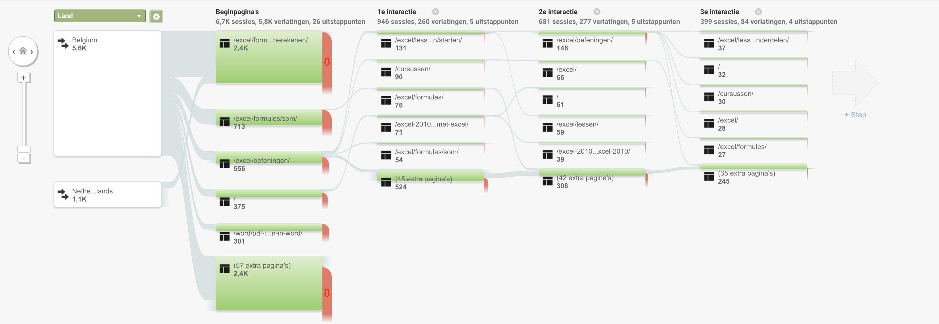 Gebruikersstroom Google Analytics