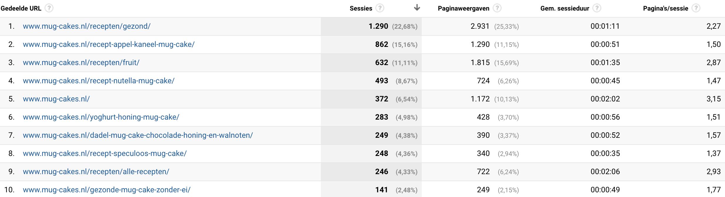 gedeelde url's Google Analytics
