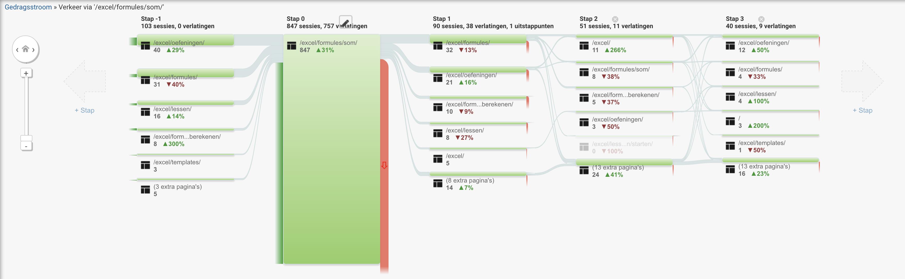Google Analytics gedragsstroom