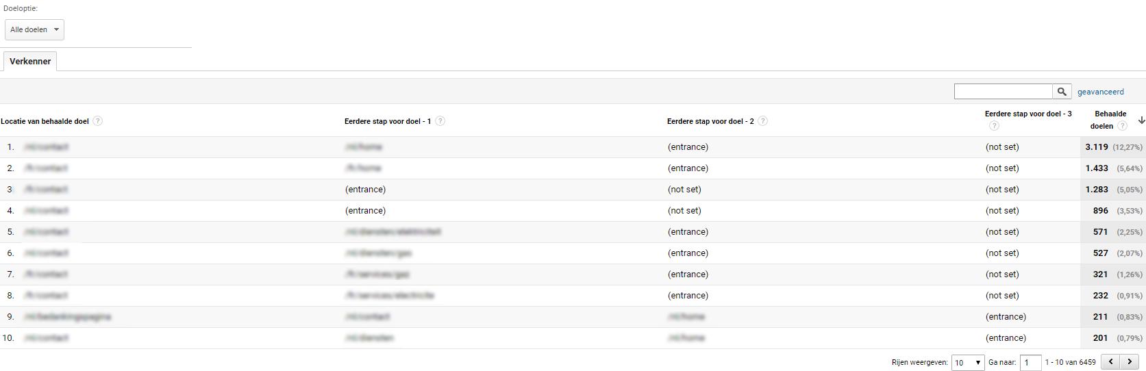 Omgekeerd doelpad in Google Analytics