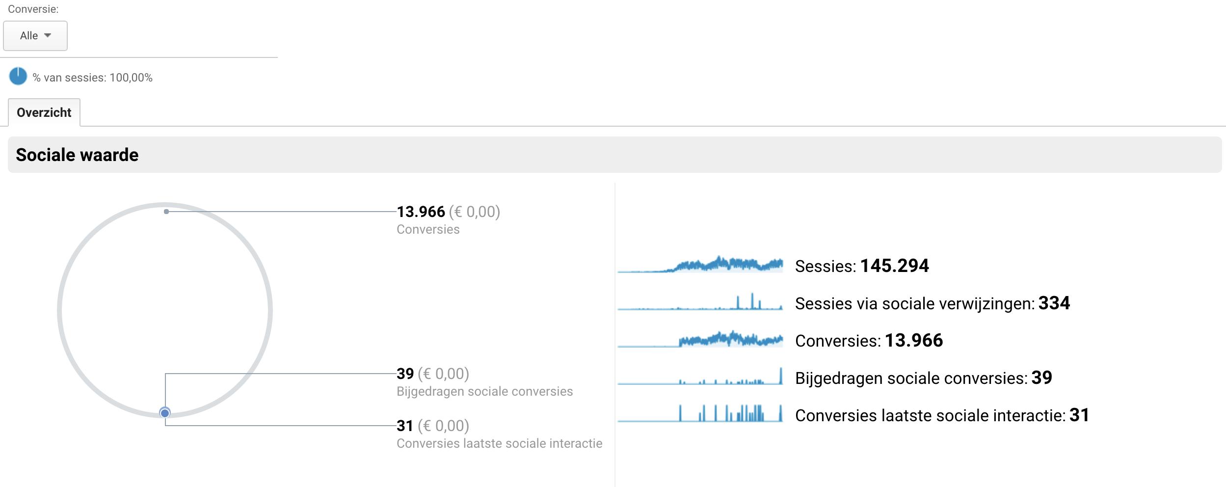 sociale media overzicht Google Analytics