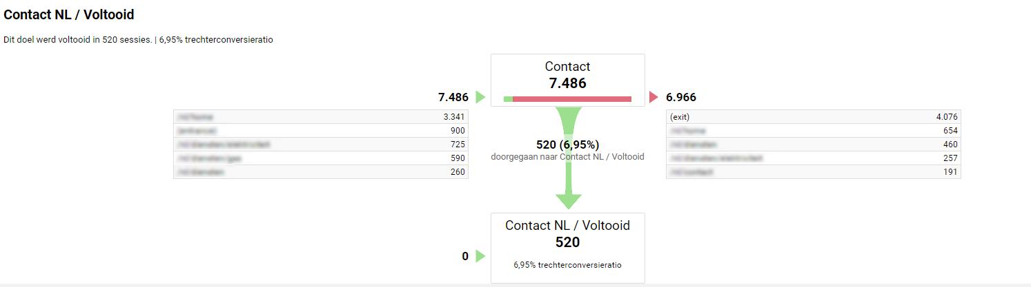 Trechterweergave in Google Analytics